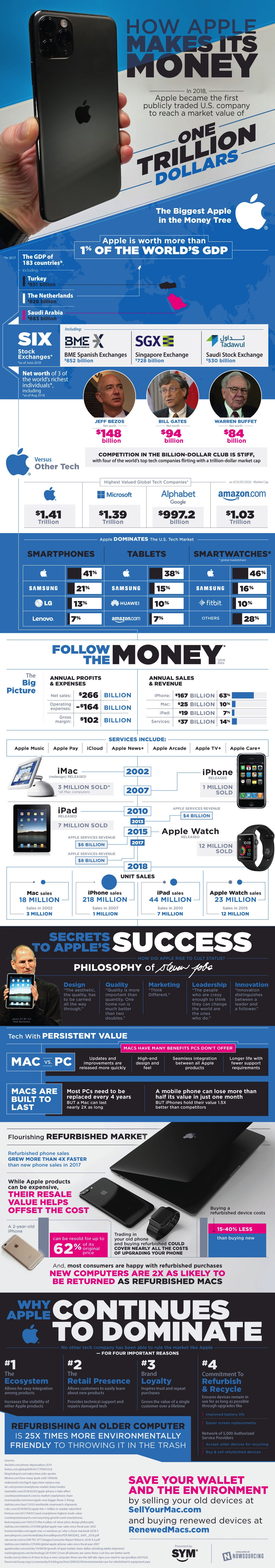 SellYourMac.com - How Apple Makes Its Money