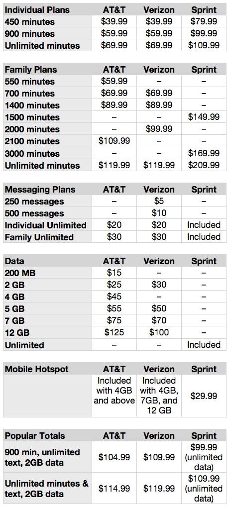 att-vs-verizon-vs-sprint
